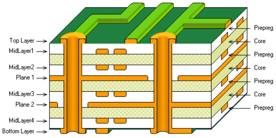 تمایز برد مدار چند لایه