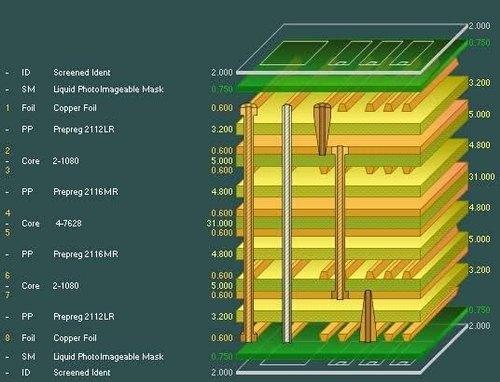 ویژگی های برد مدار PCB چند لایه